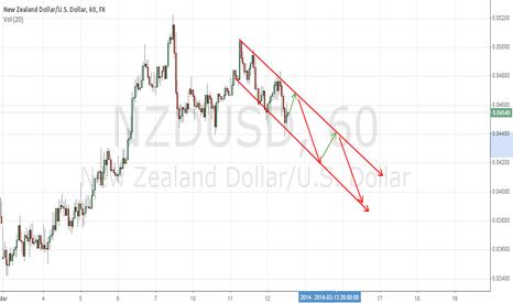 NZDUSD: DOWNTrend Confirmed follow 1hr channel