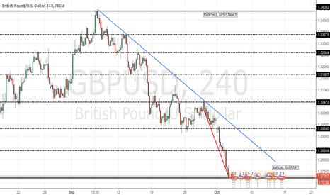 GBPUSD: POUNDS DOWN