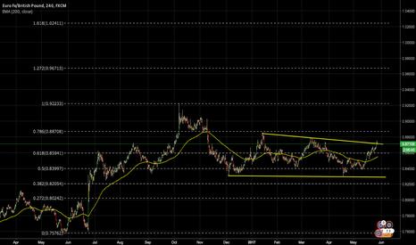 EURGBP: EURO/POUND
