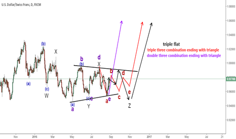 USDCHF: USDCHF complex combination structure; daily buy setup