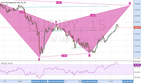 EURJPY: Can EURJPY complete this pattern?