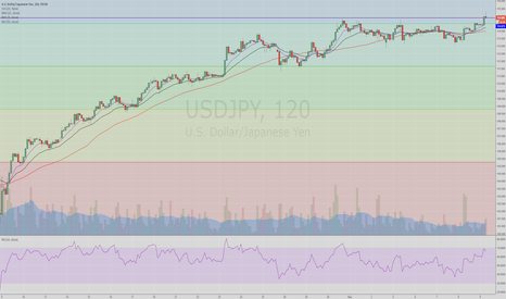 USDJPY: in 30mins. i would prob know what to do...