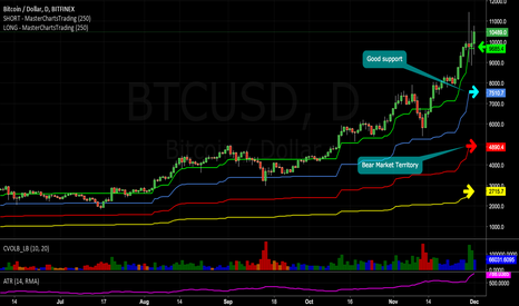 BTCUSD: Is a Massacre in #Bitcoin About to Unfold? Chart Support @ $7500