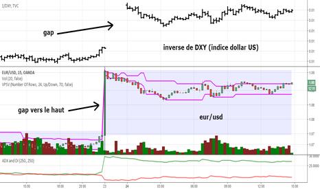 EURUSD: corrélations entre eur/usd et inverse de indice du dollar US