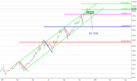 BTCUSD: BTC - A NEW Strategy for this Megalodon! & why $200k is Valid