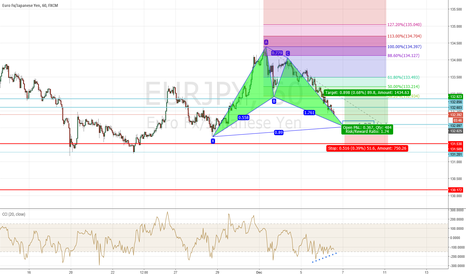 EURJPY: bullish bat on eurjpy