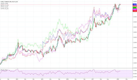 EURTRY: Will TRY down with Global Equties Sell Off?