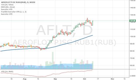 AFLT: AFLT open long to 130 RUR