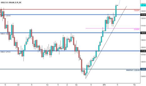 XAUUSD: XAU/USD - Market Update - 78.60% Major Fibonacci has been broken