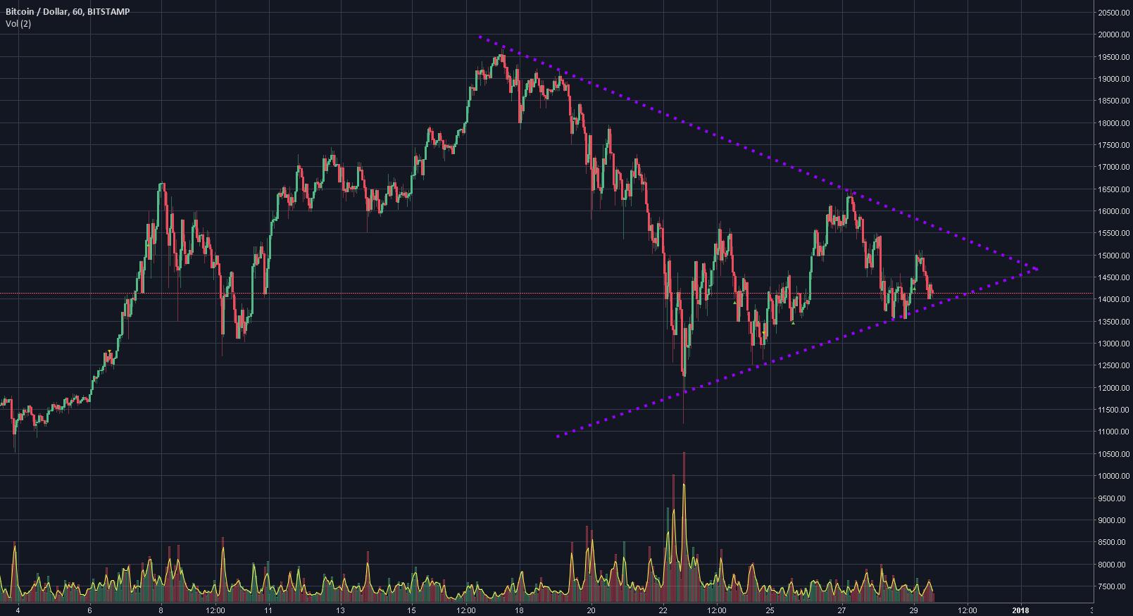 BTC/$- Still Feeling Bearish ? Symmetric Triangle Consolidation