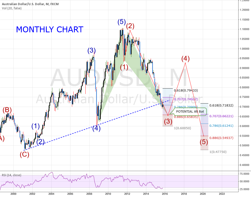AUDUSD: Monthly Chart