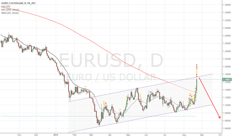 EURUSD: The week of the Dollar ?