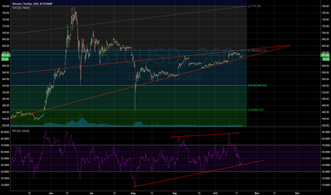 BTCUSD: RSI healthy and FIB Accumulation