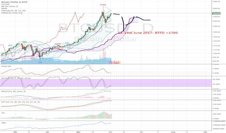 BTCUSD: BTC Bear market all over again