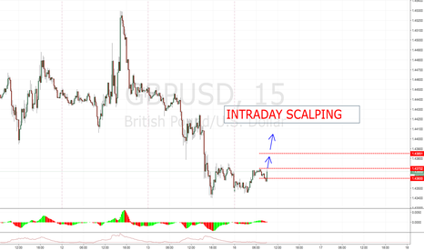 GBPUSD: GBPUSD LONG ENTRY SHORT TERM, TRAILING IS POSSIBLE