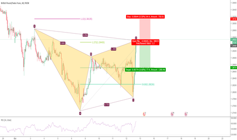 GBPCHF: Bearish Gartley in GBPCHF at market