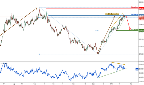 AUDUSD: AUDUSD continues to test major resistance, remain bearish