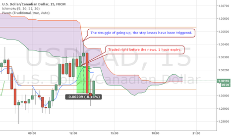 USDCAD: Binary Option/ Forex News Trading