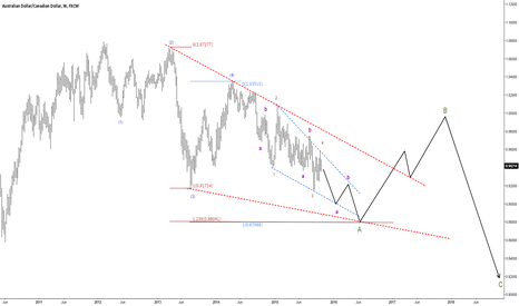 AUDCAD: Expecting a decent bounce soon