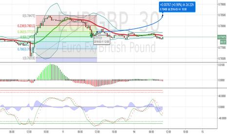 EURGBP: EUR GBP LONG POSITION