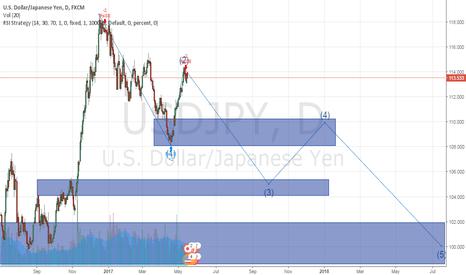 USDJPY: Third wave of USDJPY falls