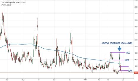 VIX: VIX Objetivo conseguido con los gaps en gráfico diario.
