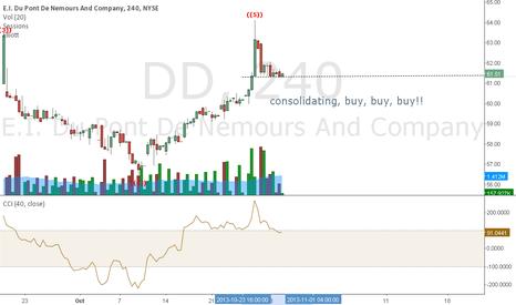 DD: dd consolidating, buy now