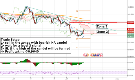 AUDCAD: Short in the sell zones
