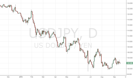 USDJPY: USD/JPY and Steepening bond yield curve