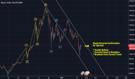 BTCUSD: Bitcoin / US Dollar - BTCUSD - Fate in a couple of Hours!
