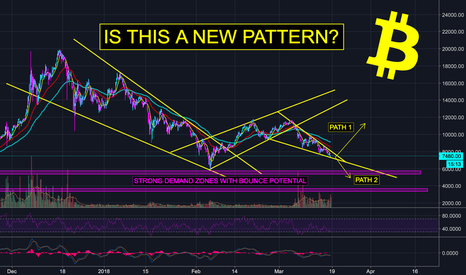 BTCUSD: Bitcoin (BTC) on New Pattern? Magical Uptrend This Summer - (H)