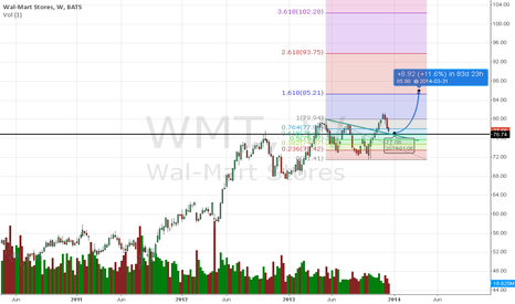 WMT: Goin up ! QE better and INflation in tongues ! we are good to go