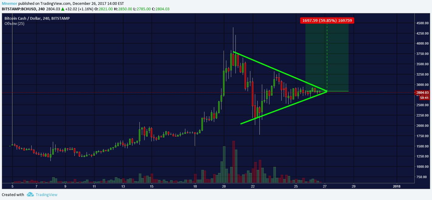 tradingview bitcoin cash