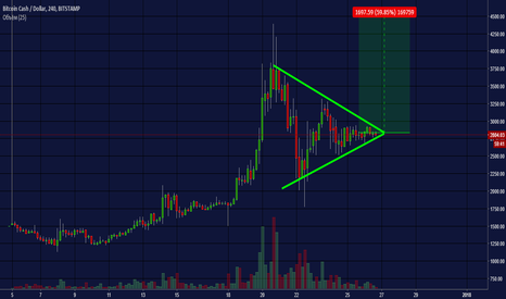 BCHUSD: Bitcoin Cash. Симметричный треугольник