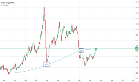 USOIL: 4 shorts here. Monthly sma-200