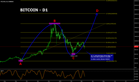 BTCUSD: BITCOIN Long Term Outlook!