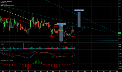 JTPY: head and shoulders inverse