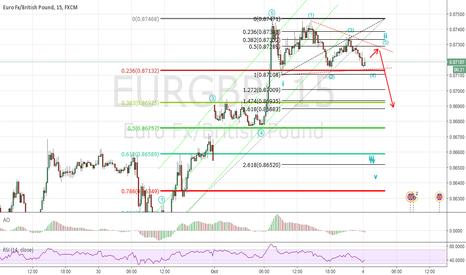 EURGBP: Short Term