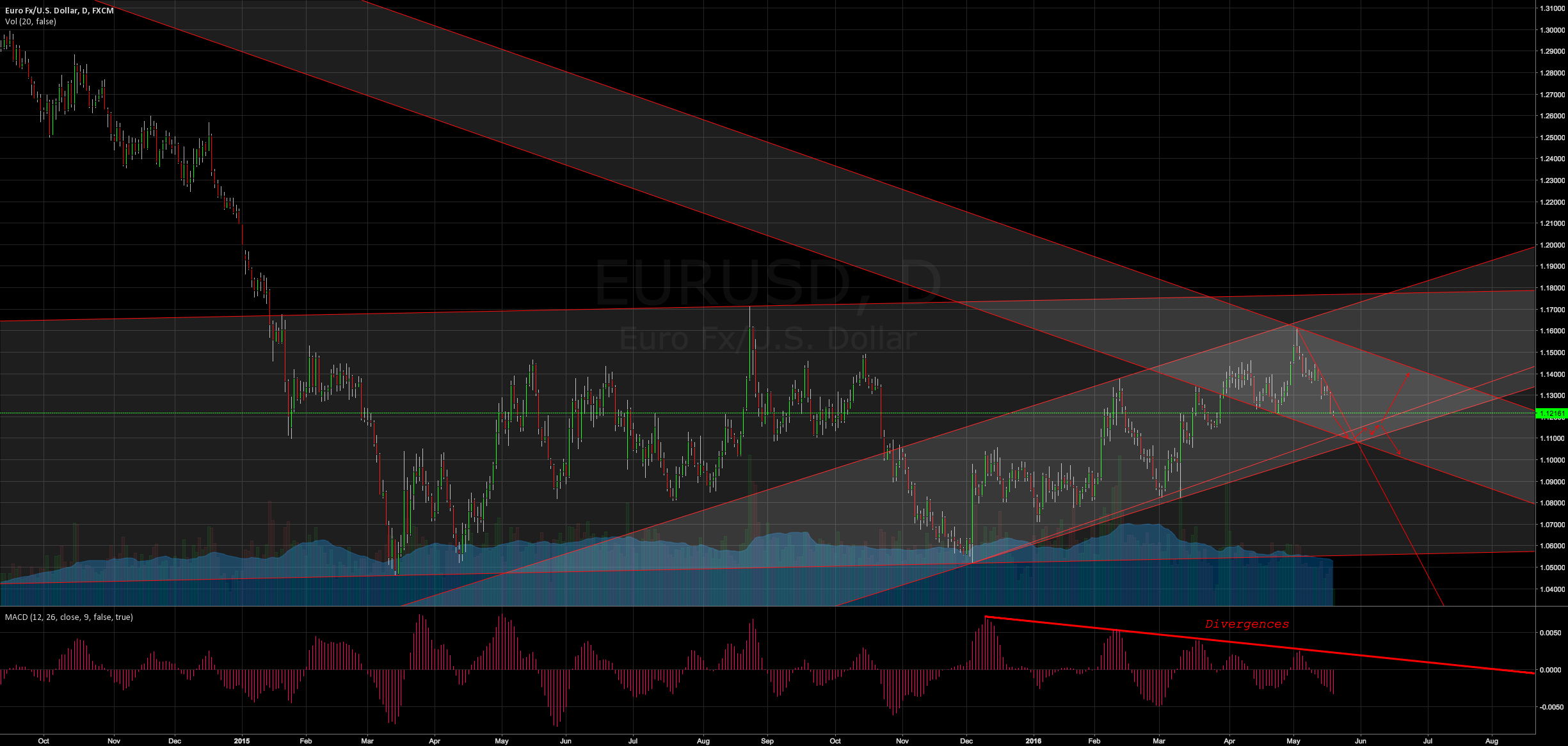 EURUSD | Current and possible scenario