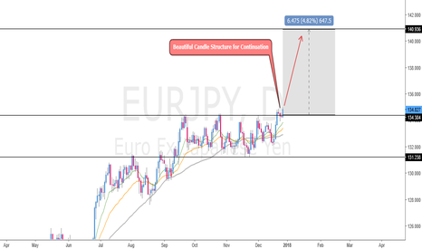 EURJPY: Waiting for Closing Daily Candle and Ready for Long Position