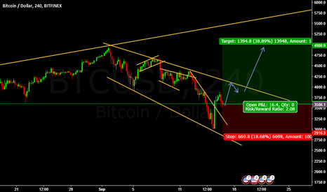 BTCUSD: Buy Entry Bitcoin @ 3586.1