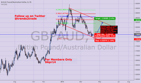 GBPAUD: Long but only a small position