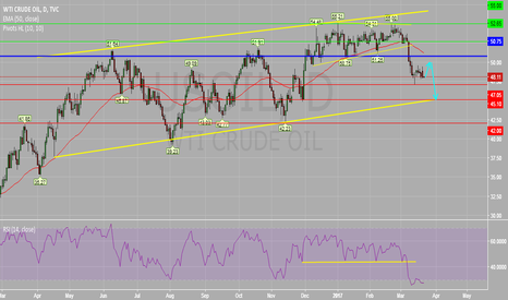 USOIL: Crude Oil Daily Chart (Update) : The Downside Prevails.