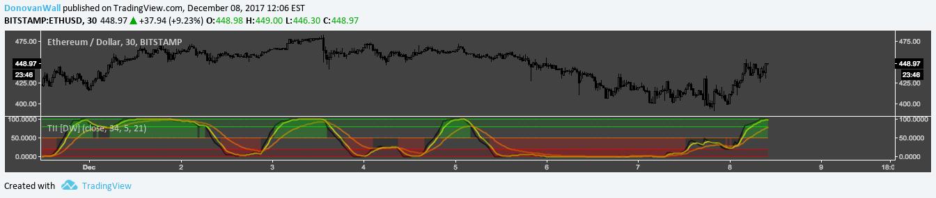 Trend Intensity Index [DW] — Petunjuk oleh DonovanWall