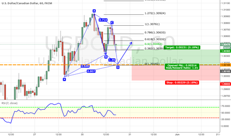 USDCAD: USDCAD Gartley Pattern Potential Buy