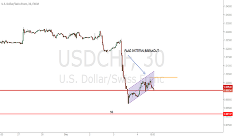 USDCHF: USDCHF - Flag pattern breakout