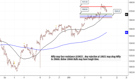 NIFTY: Nifty Spot : Nifty may face resistance @10651