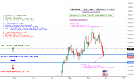 EURUSD: EURUSD - INTRADAY STRATEGY - UPDATE @15H18 CET