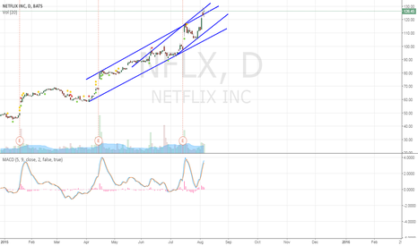 NFLX: Beware! This is the top (at least for short term)