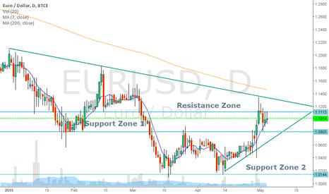 EURUSD: Eur/Usd Daily Analysis